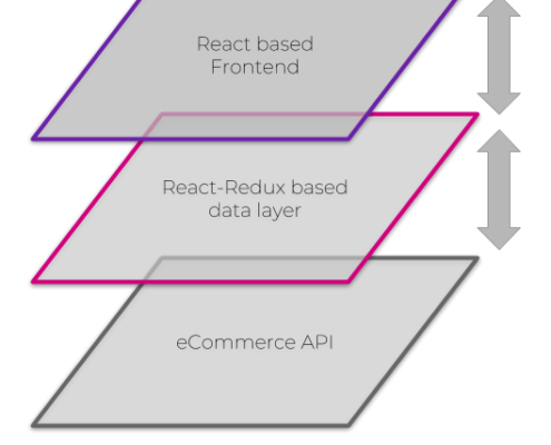 Three layers of Frontastic as single page application: React-based frontend, React-Redux based data layer, API layer