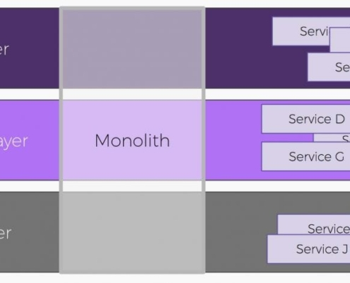 graphic showing composable layers in microservices vs. monolithic systems